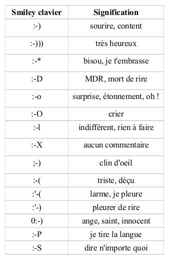 Langage Sms Lexique Et Definitions De Ces Abreviations
