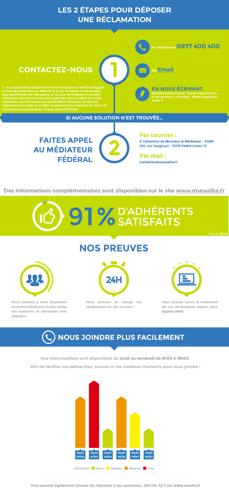 Smatis infographie